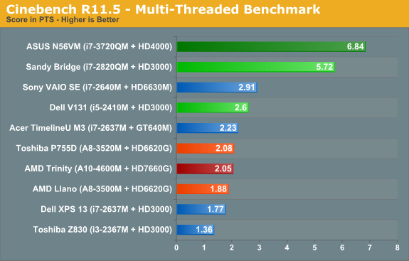 Cinebench R11.5—Multi-Threaded Benchmark