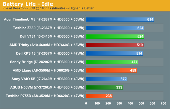 Battery Life—Idle