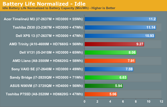 Battery Life Normalized—Idle