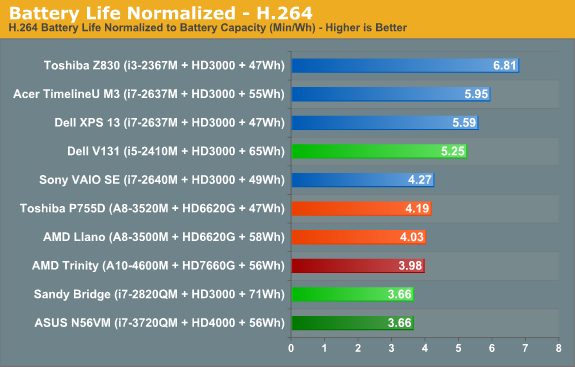 Battery Life Normalized—H.264