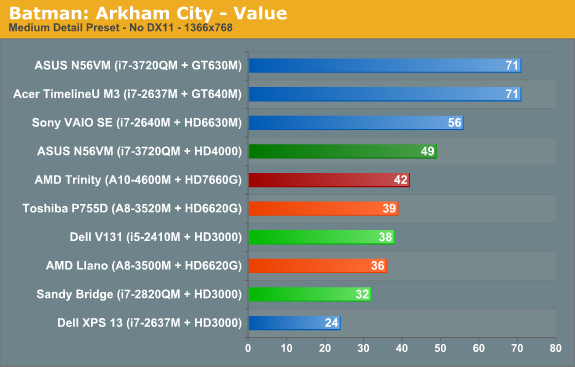 Batman: Arkham City—Value