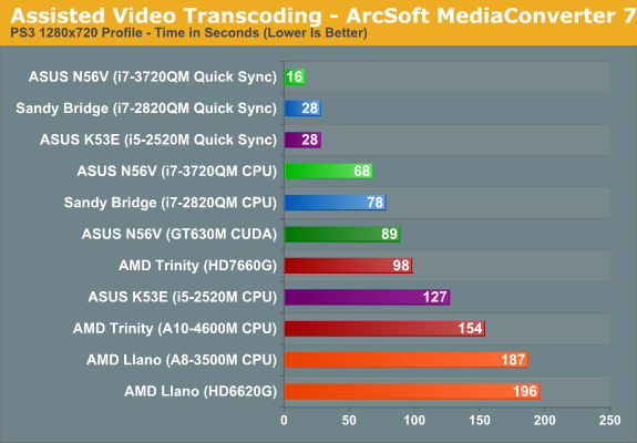 Assisted Video Transcoding—ArcSoft MediaConverter 7