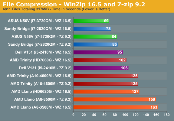 File Compression—WinZip 16.5 and 7-Zip 9.2