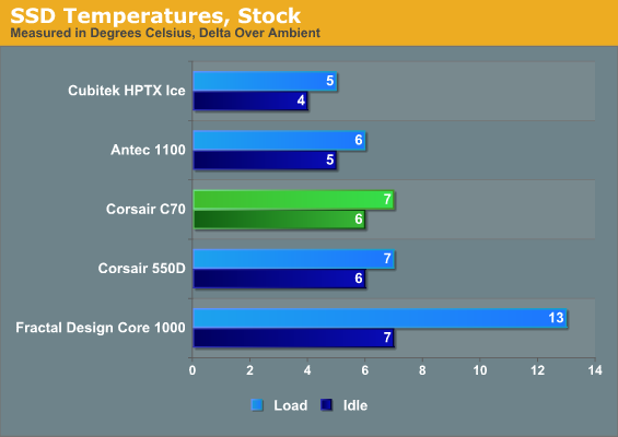 SSD Temperatures, Stock