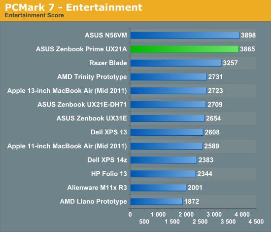 PCMark 7 - Entertainment