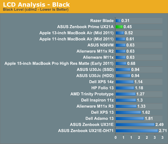 LCD Analysis - Black