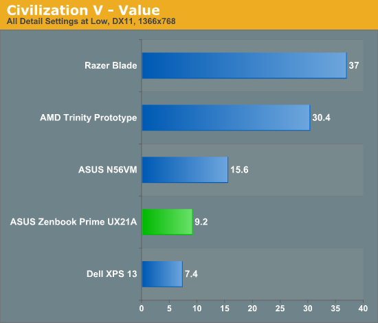 Civilization V - Value