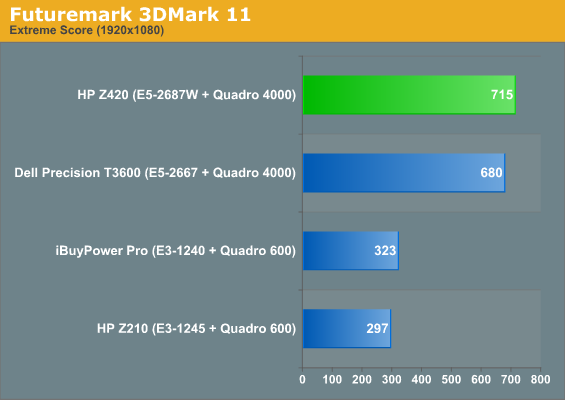 Application and Futuremark Performance - HP Z420 Workstation