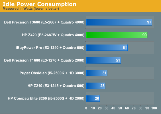 Build and Power Consumption - HP Z420 Workstation Review