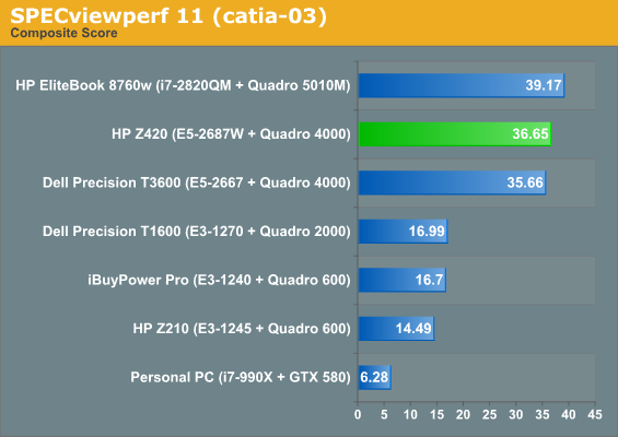 Workstation Performance - HP Z420 Workstation Review: Competition