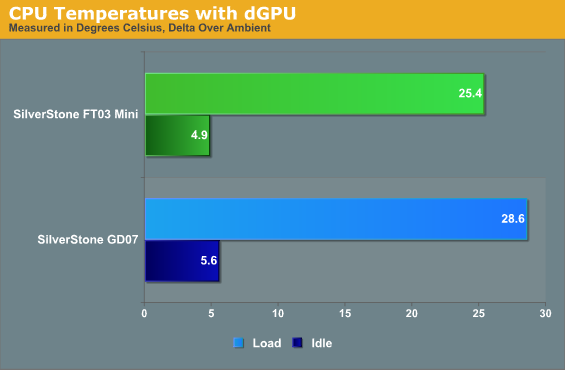 Noise and Thermal Testing, Dedicated GPU - SilverStone FT03