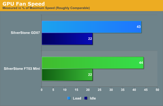 GPU Fan Speed
