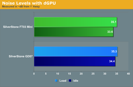Noise Levels with dGPU