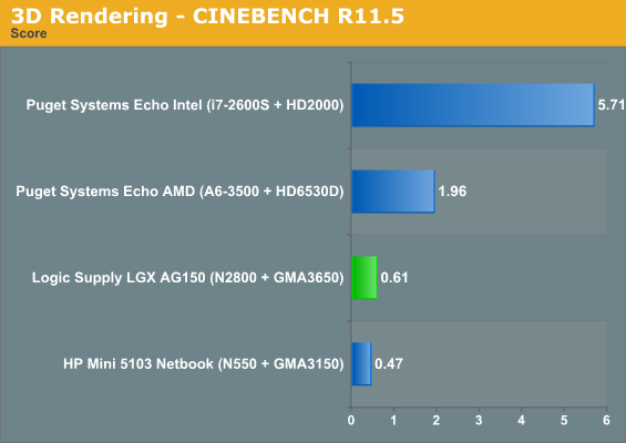 3D Rendering - CINEBENCH R11.5