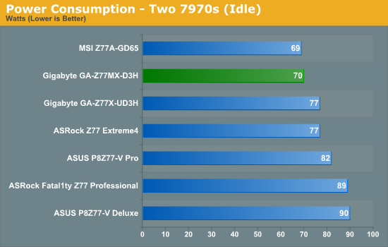 Power Consumption - Two 7970s (Idle)