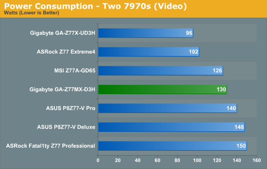 Power Consumption - Two 7970s (Video)