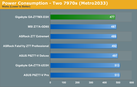 Power Consumption - Two 7970s (Metro2033)