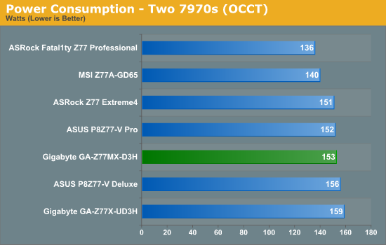 Power Consumption - Two 7970s (OCCT)