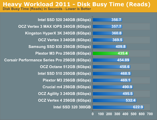 Heavy Workload 2011—Disk Busy Time (Reads)