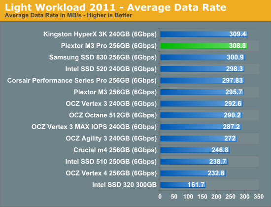 Light Workload 2011—Average Data Rate