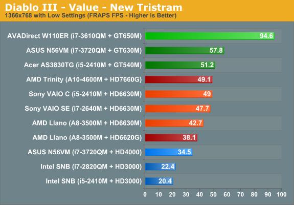 Diablo III - Value - New Tristram