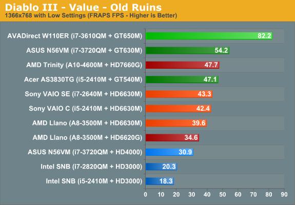 Diablo III - Value - Old Ruins