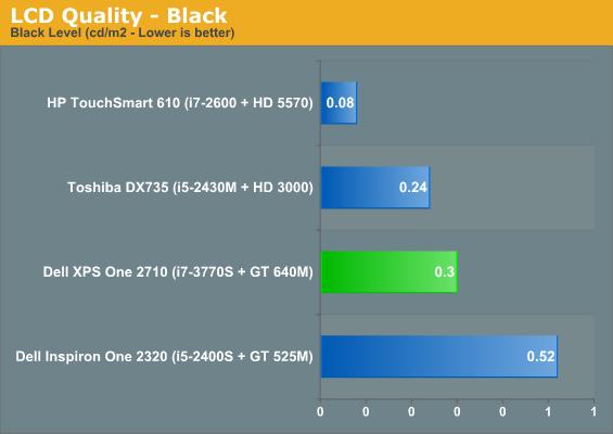 LCD Quality - Black