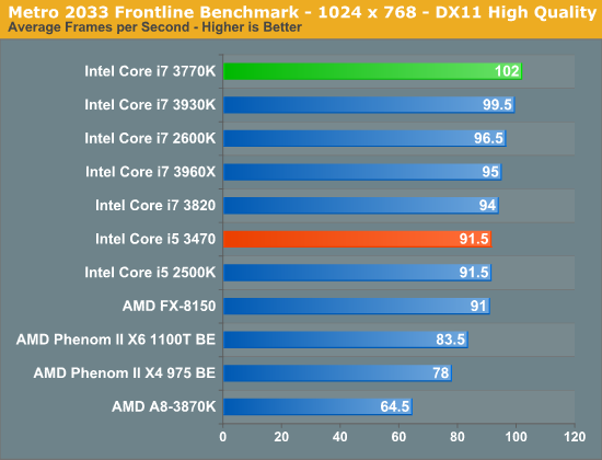 Metro 2033 Frontline Benchmark - 1024 x 768 - DX11 High Quality