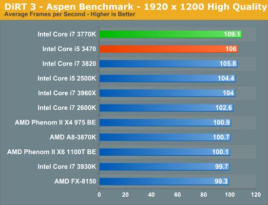 DiRT 3 - Aspen Benchmark - 1920 x 1200 High Quality