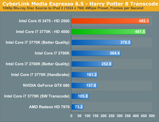 CyberLink Media Espresso 6.5 - Harry Potter 8 Transcode