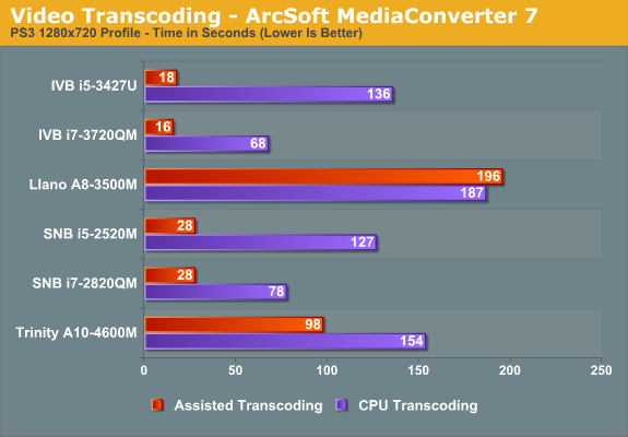 Video Transcoding - ArcSoft MediaConverter 7