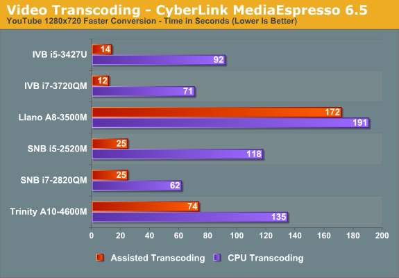 Video Transcoding - CyberLink MediaEspresso 6.5