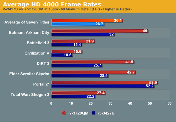 Average HD 4000 Frame Rates