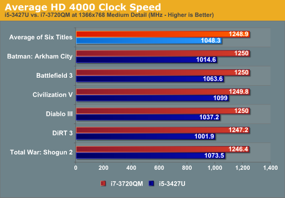 Average HD 4000 Clock Speed