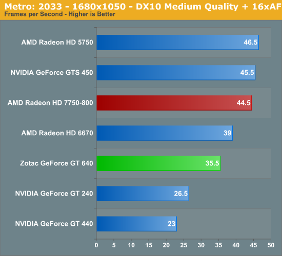 Metro: 2033 - 1680x1050 - DX10 Medium Quality + 16xAF