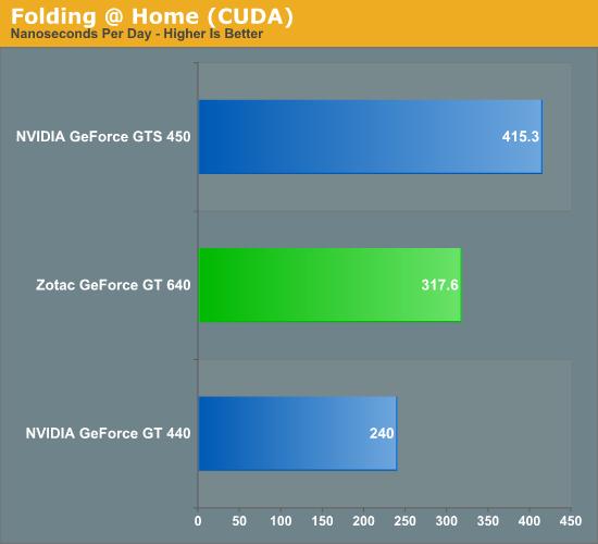 Finally Gpu Wars 2012 Gtx 650 Ti Reviews