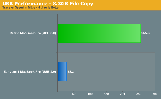 USB Performance - 8.3GB File Copy