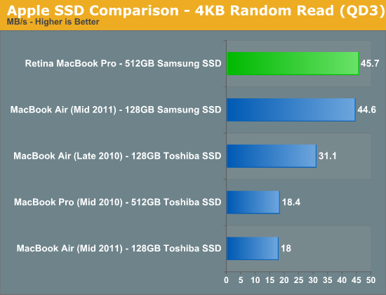 How do you compare speeds of SSD to hard drive?