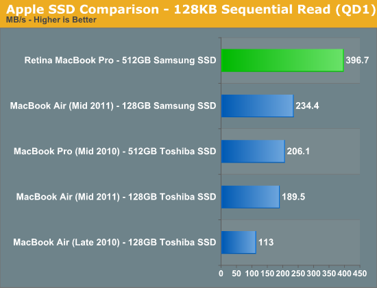 Apple SSD Comparison - 128KB Sequential Read (QD1)