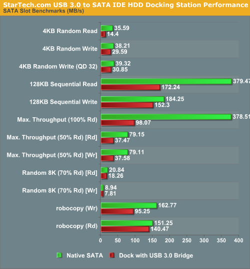 StarTech.com USB 3.0 to SATA IDE HDD Docking Station Performance
