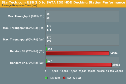 StarTech.com USB 3.0 to SATA IDE HDD Docking Station Performance