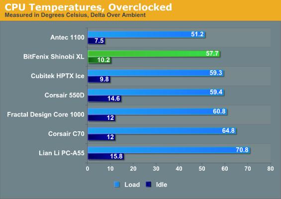 CPU Temperatures, Overclocked