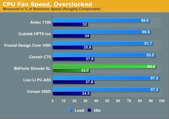 CPU Fan Speed, Overclocked