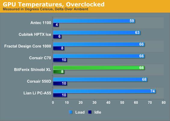 GPU Temperatures, Overclocked