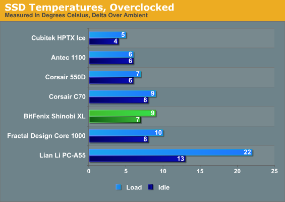 SSD Temperatures, Overclocked