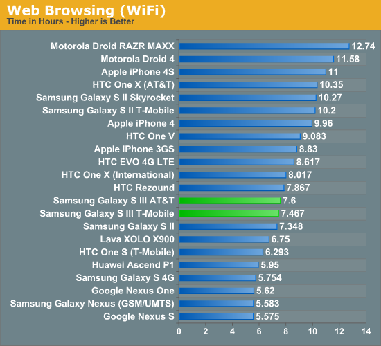 Web Browsing (WiFi)