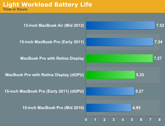 Light Workload Battery Life