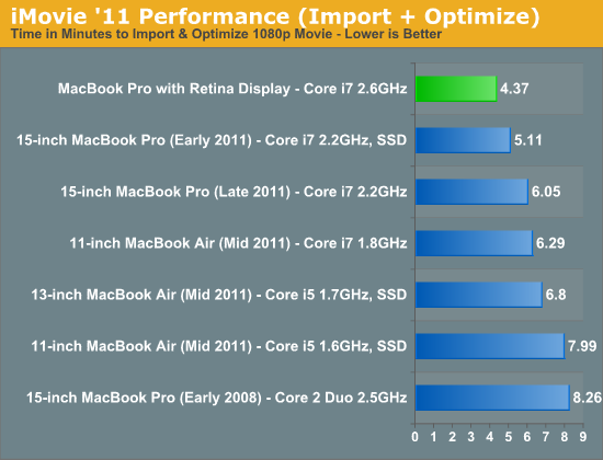 iMovie '11 Performance (Import + Optimize)
