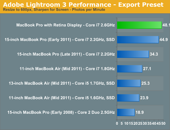 Adobe Lightroom 3 Performance - Export Preset