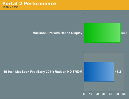 Portal 2 Performance